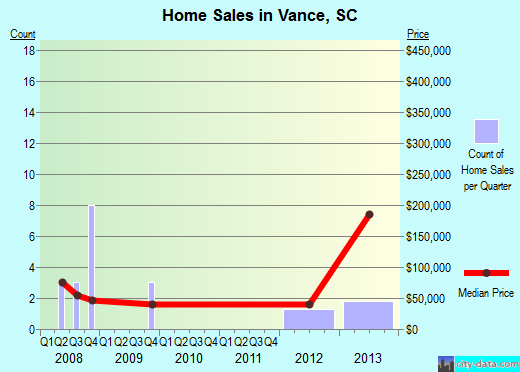 Vance,SC real estate house value index trend