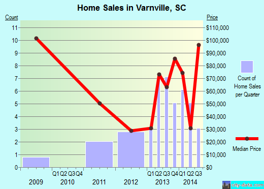 Varnville,SC real estate house value index trend