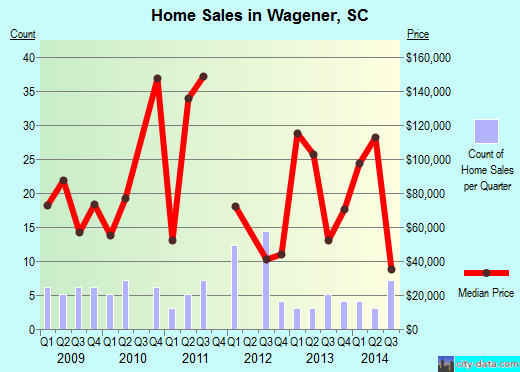 Wagener,SC real estate house value index trend