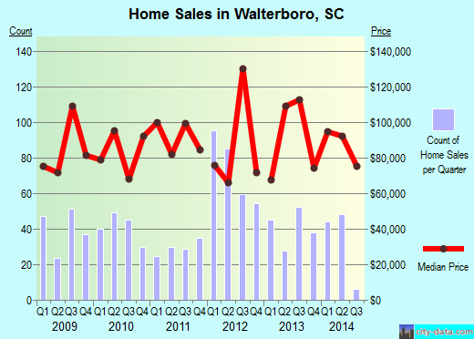 Walterboro,SC real estate house value index trend