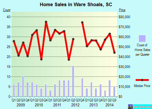 Ware Shoals,SC real estate house value index trend