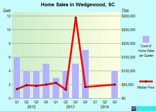 Wedgewood,SC real estate house value index trend