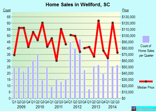 Wellford,SC real estate house value index trend