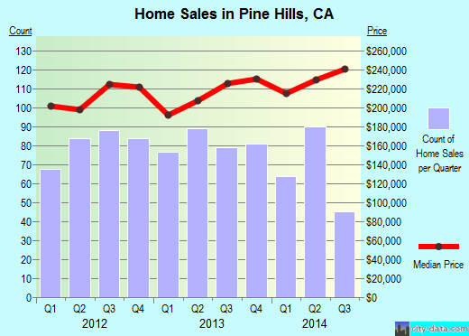 Pine Hills,CA real estate house value index trend