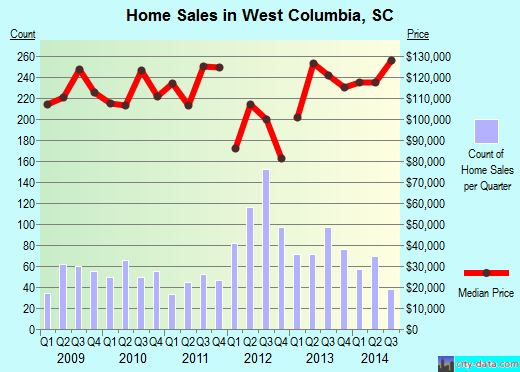 West Columbia,SC real estate house value index trend
