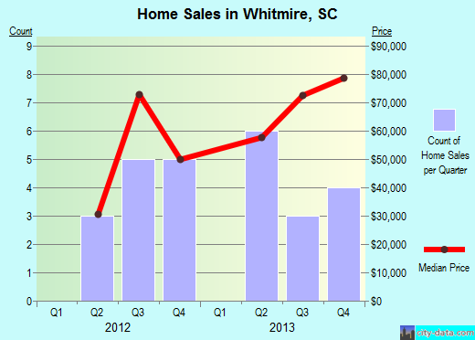 Whitmire,SC real estate house value index trend