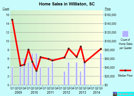 Williston,SC real estate house value index trend