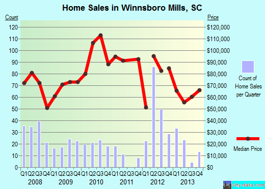 Winnsboro Mills,SC real estate house value index trend