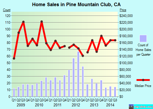 Pine Mountain Club,CA real estate house value index trend