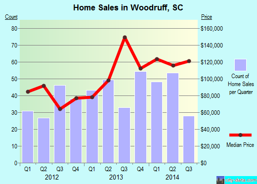 Woodruff,SC real estate house value index trend