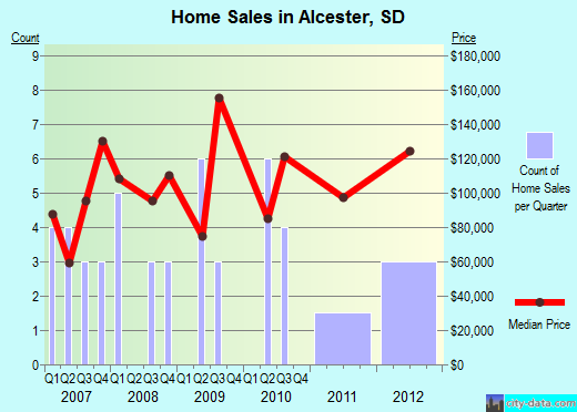 Alcester,SD real estate house value index trend