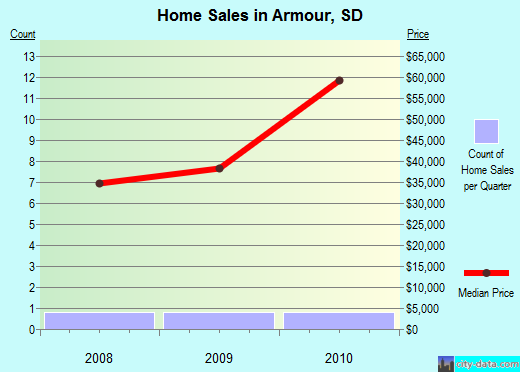 Armour,SD real estate house value index trend
