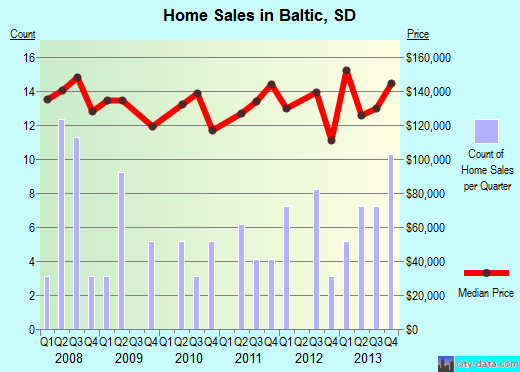 Baltic,SD real estate house value index trend