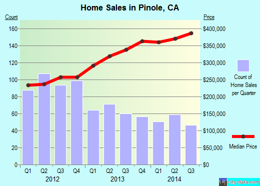 Pinole,CA real estate house value index trend
