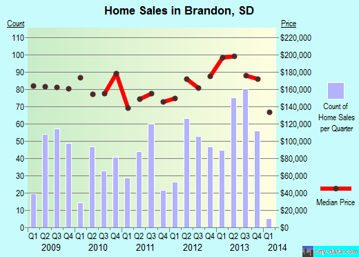 Brandon,SD real estate house value index trend