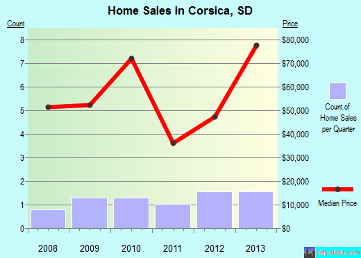 Corsica,SD real estate house value index trend