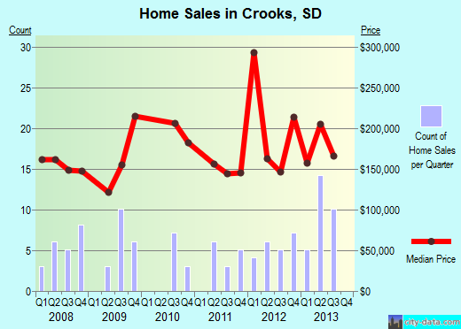Crooks,SD real estate house value index trend