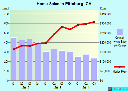 Pittsburg,CA index of house prices