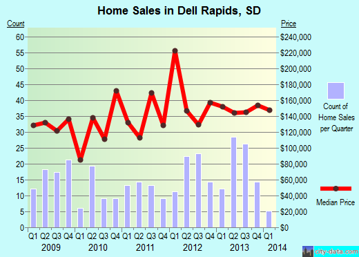 Dell Rapids,SD real estate house value index trend