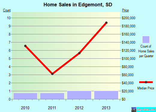 Edgemont,SD real estate house value index trend