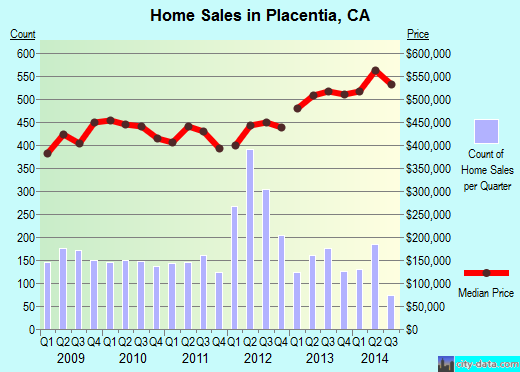 Placentia,CA real estate house value index trend