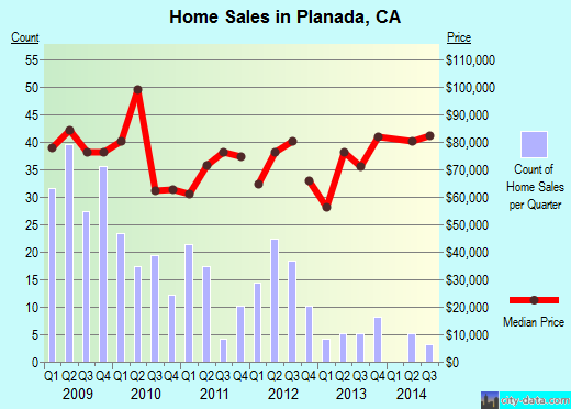 Planada,CA real estate house value index trend