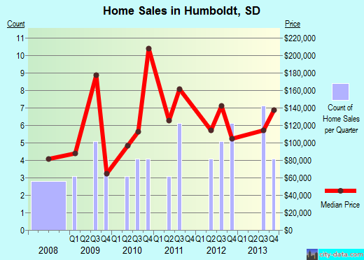 Humboldt,SD real estate house value index trend