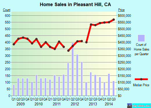 Pleasant Hill,CA real estate house value index trend