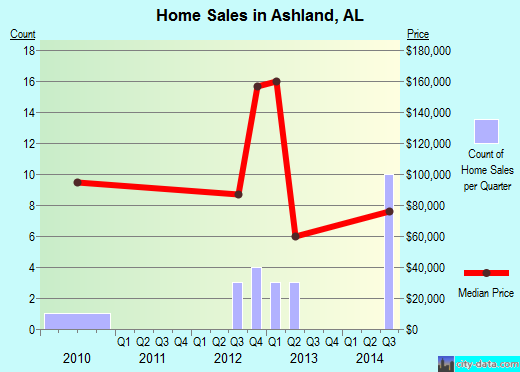 Ashland,AL real estate house value index trend