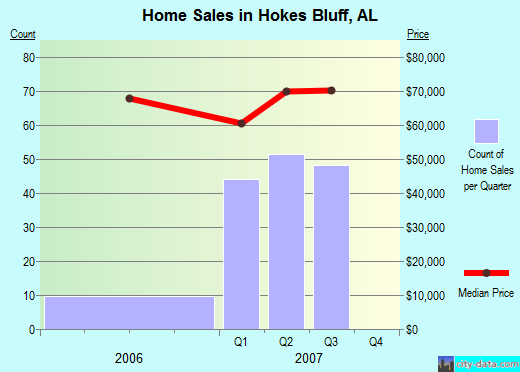 Hokes Bluff,AL real estate house value index trend