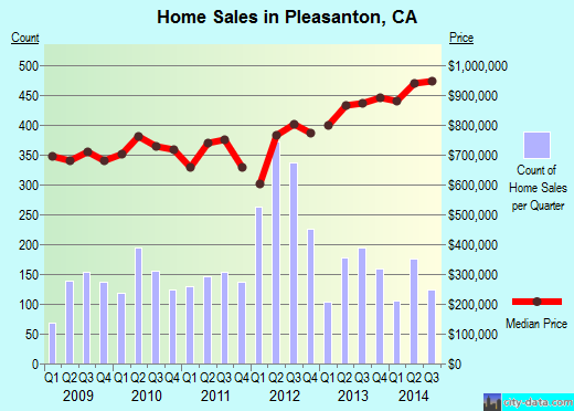Pleasanton,CA real estate house value index trend