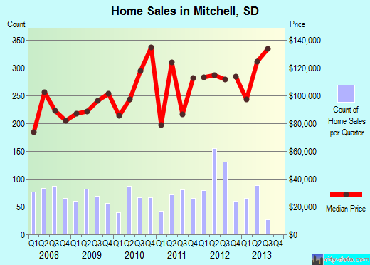 Mitchell,SD real estate house value index trend