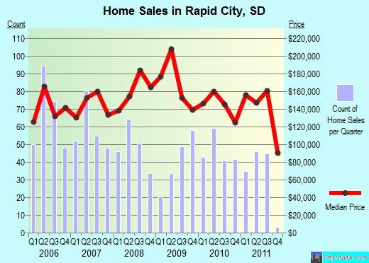 Rapid City,SD real estate house value index trend