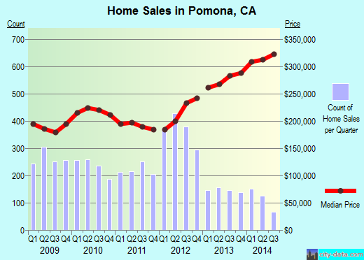 Pomona,CA real estate house value index trend