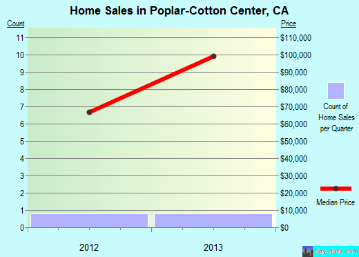 Poplar-Cotton Center,CA real estate house value index trend