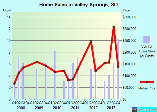 Valley Springs,SD real estate house value index trend