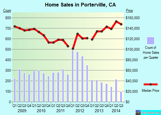 Porterville,CA real estate house value index trend