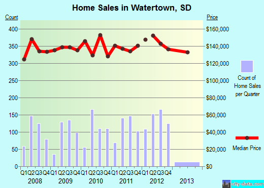 Watertown,SD index of house prices