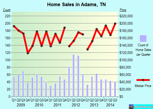 Adams,TN real estate house value index trend