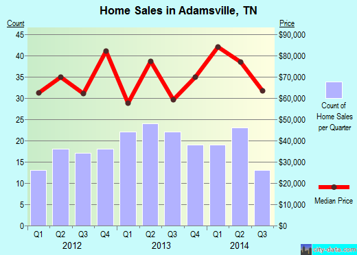 Adamsville,TN real estate house value index trend