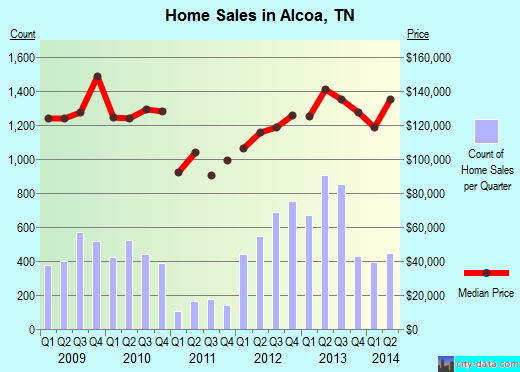 Alcoa,TN real estate house value index trend