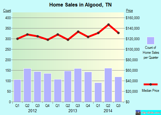 Algood,TN real estate house value index trend