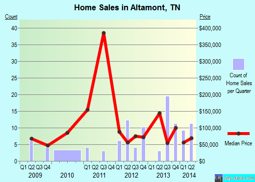 Altamont,TN real estate house value index trend