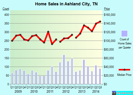 Ashland City,TN real estate house value index trend