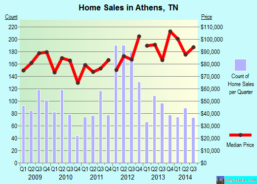 Athens,TN real estate house value index trend