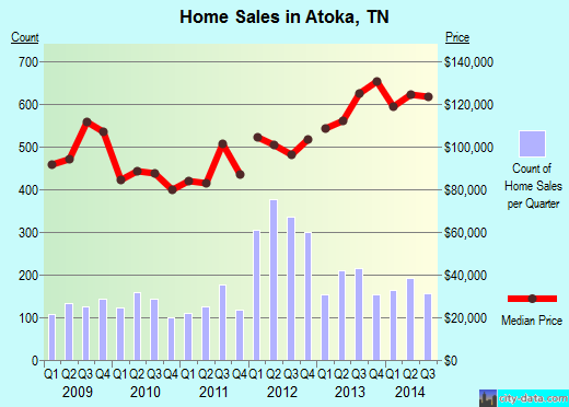 Atoka,TN real estate house value index trend