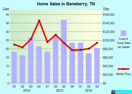 Baneberry,TN real estate house value index trend