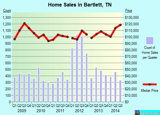 Bartlett,TN real estate house value index trend