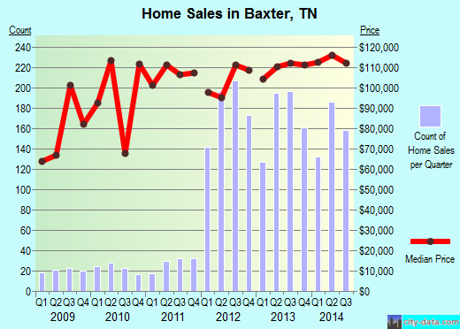 Baxter,TN real estate house value index trend