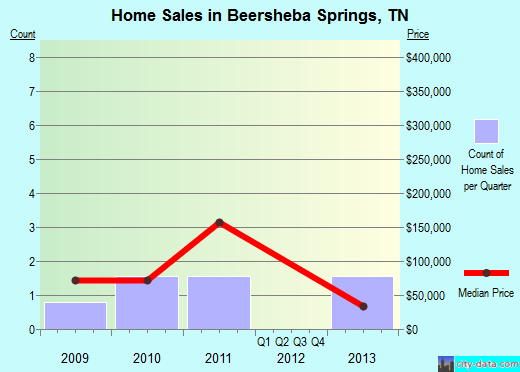 Beersheba Springs,TN real estate house value index trend
